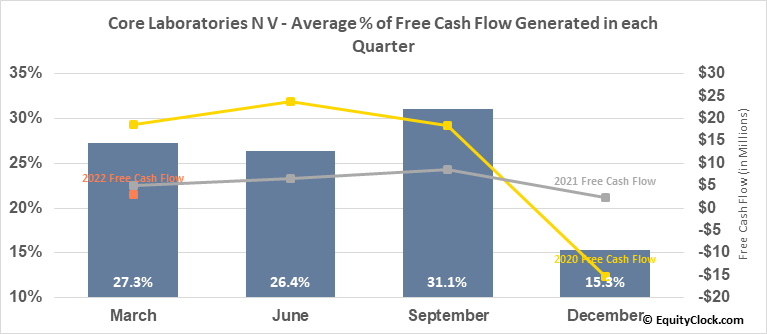 Core Laboratories N V (NYSE:CLB) Free Cash Flow Seasonality