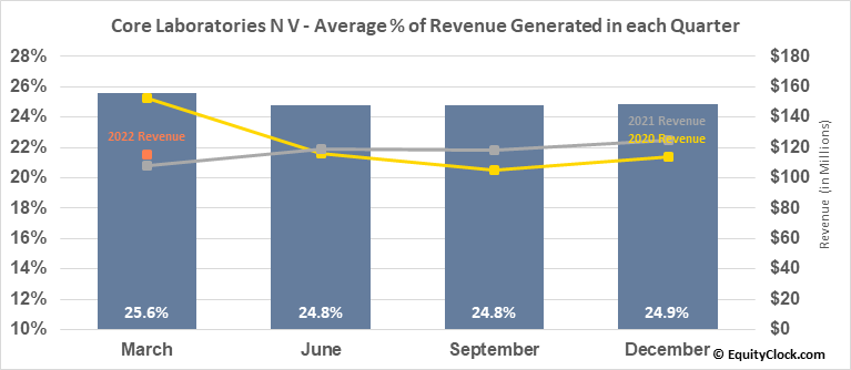 Core Laboratories N V (NYSE:CLB) Revenue Seasonality