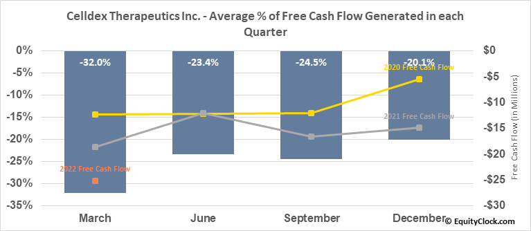 Celldex Therapeutics Inc. (NASD:CLDX) Free Cash Flow Seasonality