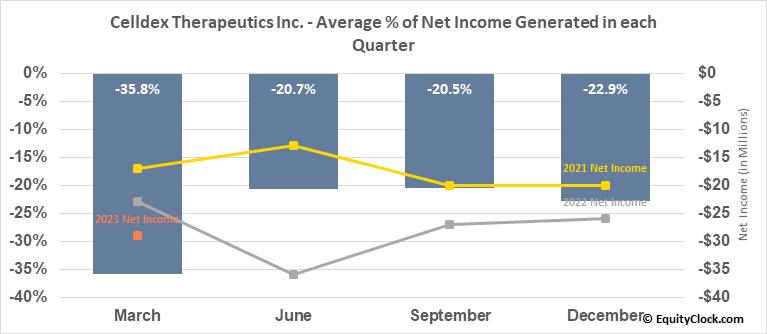 Celldex Therapeutics Inc. (NASD:CLDX) Net Income Seasonality