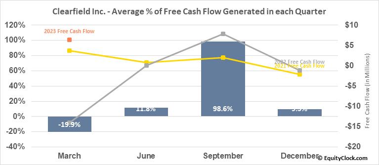Clearfield Inc. (NASD:CLFD) Free Cash Flow Seasonality