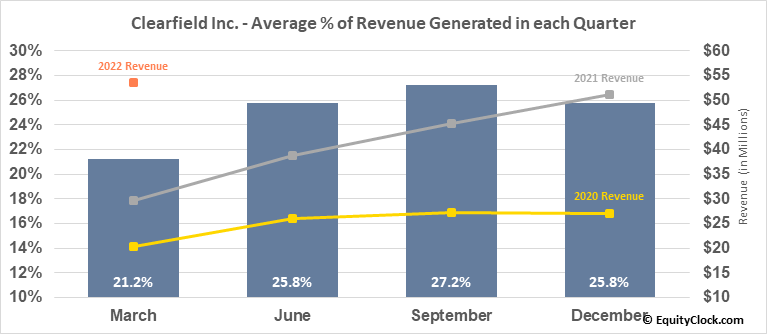 Clearfield Inc. (NASD:CLFD) Revenue Seasonality