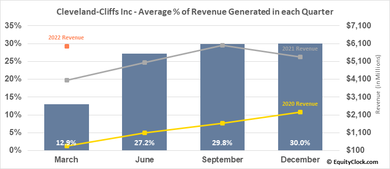 Cleveland-Cliffs Inc (NYSE:CLF) Revenue Seasonality