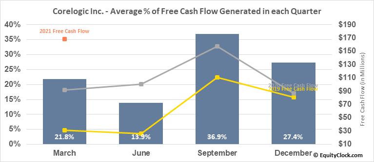 Corelogic Inc. (NYSE:CLGX) Free Cash Flow Seasonality