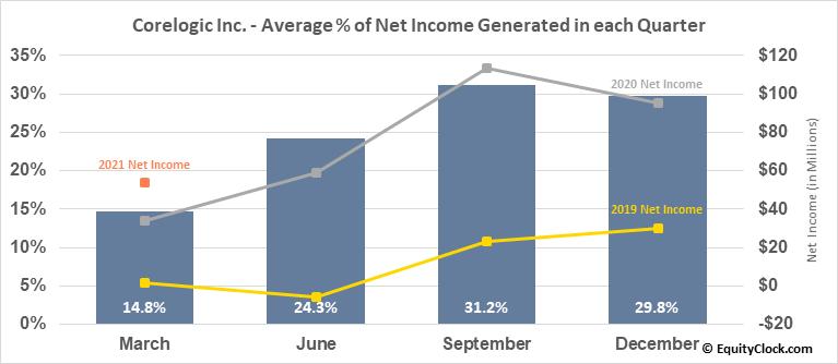 Corelogic Inc. (NYSE:CLGX) Net Income Seasonality