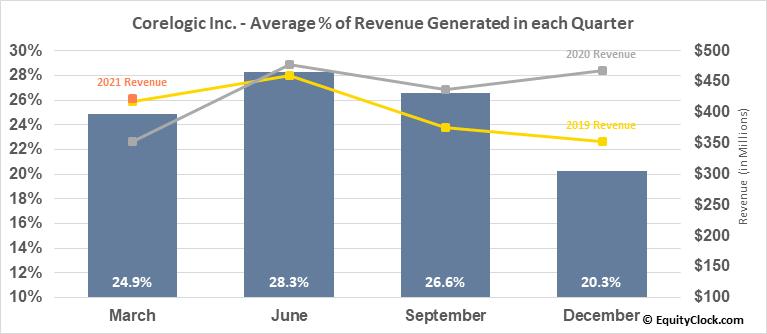 Corelogic Inc. (NYSE:CLGX) Revenue Seasonality