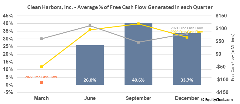 Clean Harbors, Inc. (NYSE:CLH) Free Cash Flow Seasonality