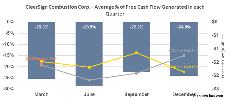 ClearSign Combustion Corp. (NASD:CLIR) Free Cash Flow Seasonality