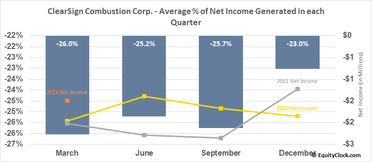 ClearSign Combustion Corp. (NASD:CLIR) Net Income Seasonality