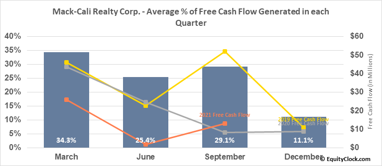 Mack-Cali Realty Corp. (NYSE:CLI) Free Cash Flow Seasonality
