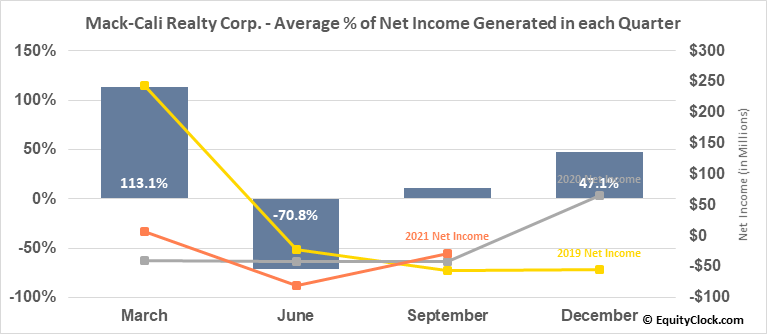 Mack-Cali Realty Corp. (NYSE:CLI) Net Income Seasonality