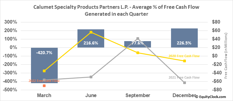 Calumet Specialty Products Partners L.P. (NASD:CLMT) Free Cash Flow Seasonality