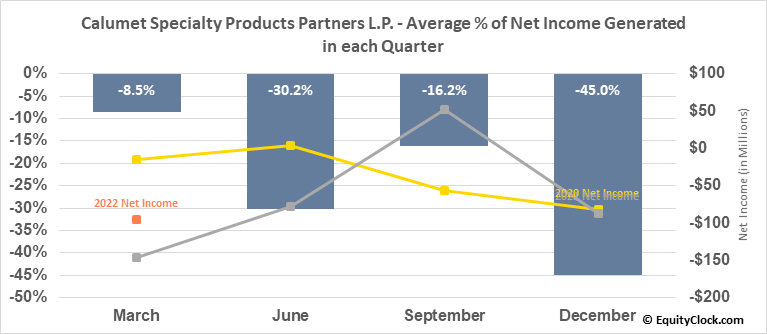 Calumet Specialty Products Partners L.P. (NASD:CLMT) Net Income Seasonality