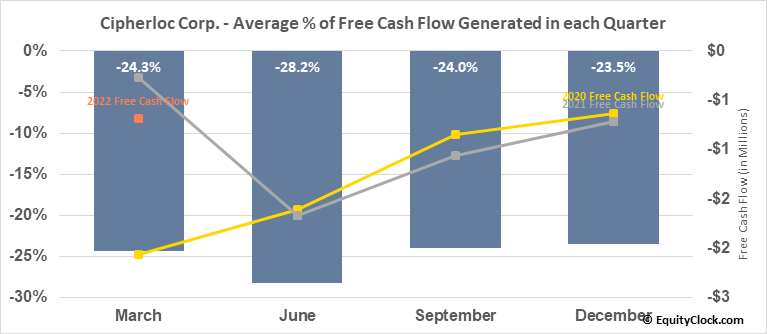 Cipherloc Corp. (OTCMKT:CLOK) Free Cash Flow Seasonality