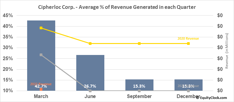 Cipherloc Corp. (OTCMKT:CLOK) Revenue Seasonality