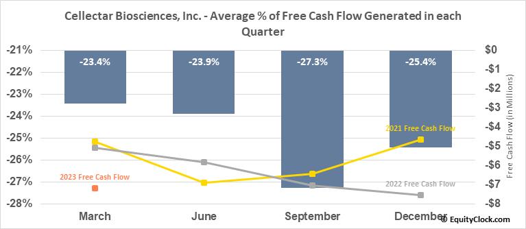 Cellectar Biosciences, Inc. (NASD:CLRB) Free Cash Flow Seasonality