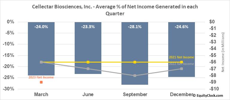 Cellectar Biosciences, Inc. (NASD:CLRB) Net Income Seasonality