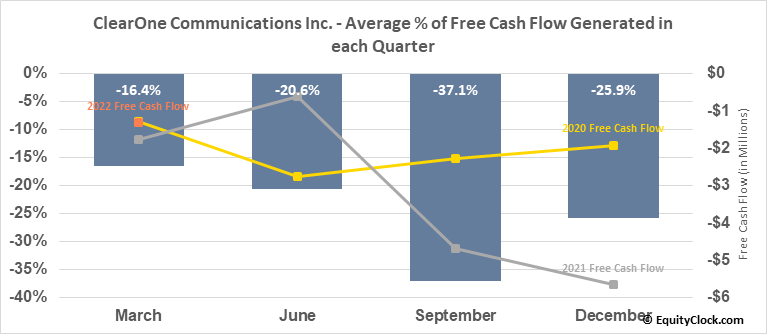 ClearOne Communications Inc. (NASD:CLRO) Free Cash Flow Seasonality