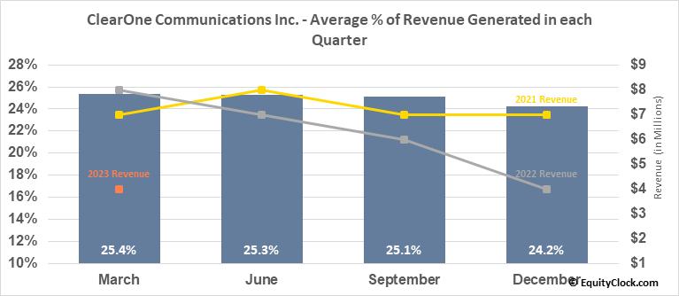 ClearOne Communications Inc. (NASD:CLRO) Revenue Seasonality