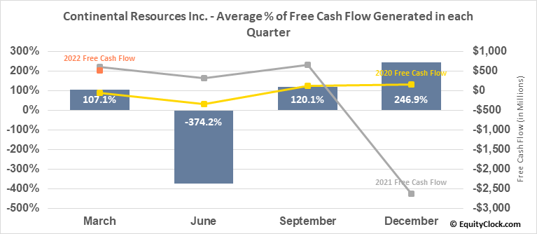 Continental Resources Inc. (NYSE:CLR) Free Cash Flow Seasonality