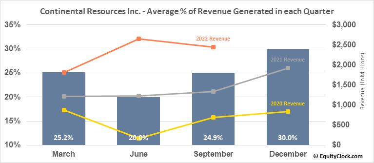 Continental Resources Inc. (NYSE:CLR) Revenue Seasonality