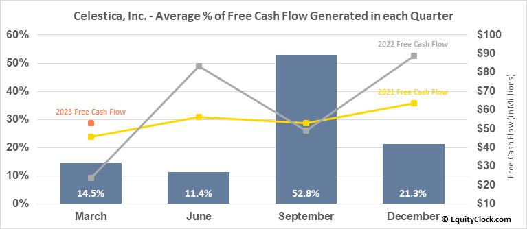Celestica, Inc. (TSE:CLS.TO) Free Cash Flow Seasonality