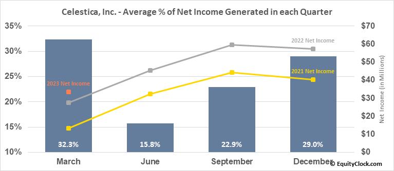 Celestica, Inc. (TSE:CLS.TO) Net Income Seasonality