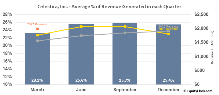 Celestica, Inc. (TSE:CLS.TO) Revenue Seasonality