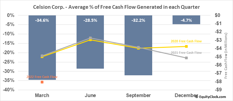 Celsion Corp. (NASD:CLSN) Free Cash Flow Seasonality