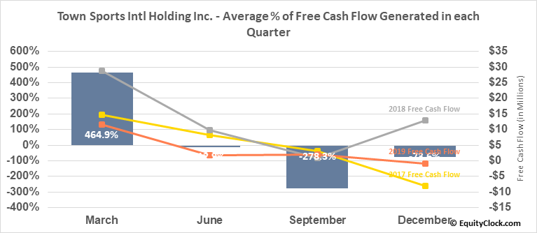 Town Sports Intl Holding Inc. (NASD:CLUB) Free Cash Flow Seasonality
