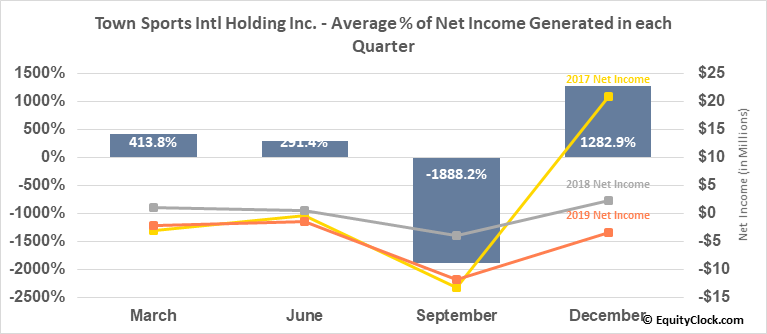 Town Sports Intl Holding Inc. (NASD:CLUB) Net Income Seasonality