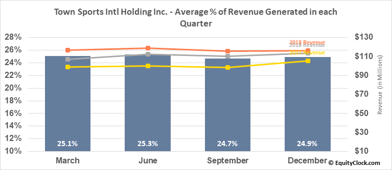 Town Sports Intl Holding Inc. (NASD:CLUB) Revenue Seasonality