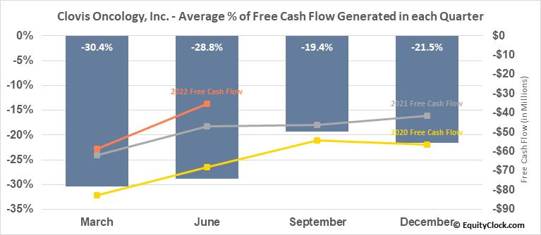 Clovis Oncology, Inc. (NASD:CLVS) Free Cash Flow Seasonality