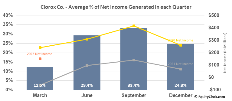 Clorox Co. (NYSE:CLX) Net Income Seasonality