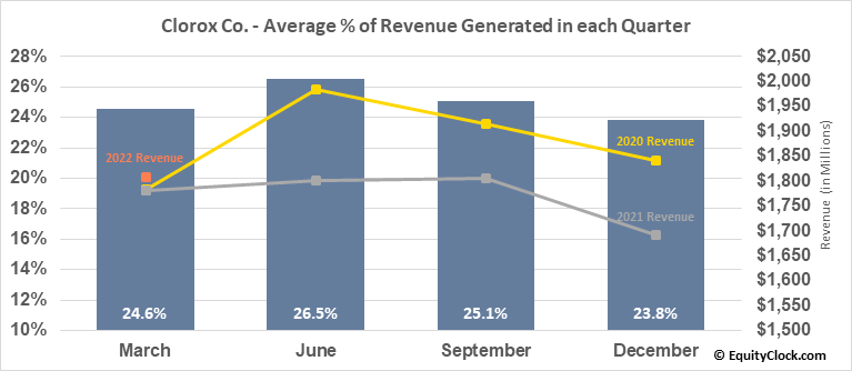 Clorox Co. (NYSE:CLX) Revenue Seasonality
