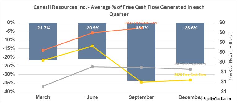 Canasil Resources Inc. (TSXV:CLZ.V) Free Cash Flow Seasonality