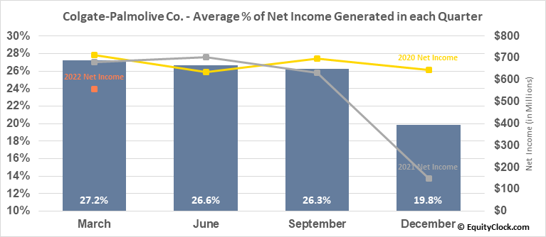 Colgate-Palmolive Co. (NYSE:CL) Net Income Seasonality