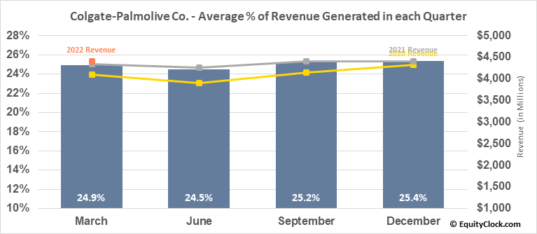 Colgate-Palmolive Co. (NYSE:CL) Revenue Seasonality