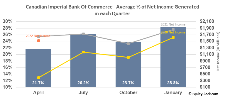 Canadian Imperial Bank Of Commerce (TSE:CM.TO) Net Income Seasonality