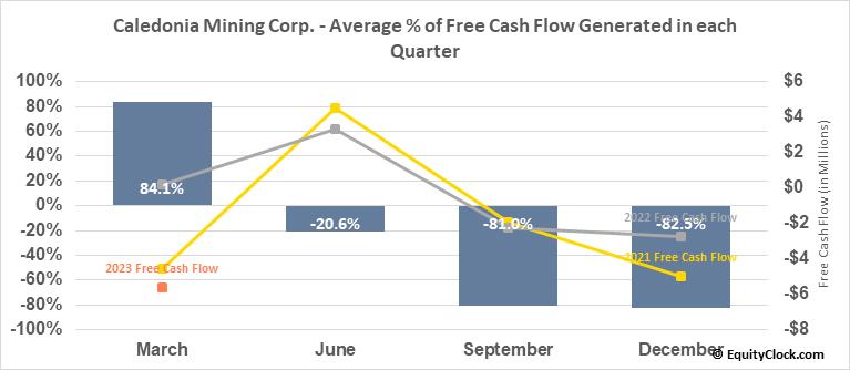 Caledonia Mining Corp. (AMEX:CMCL) Free Cash Flow Seasonality