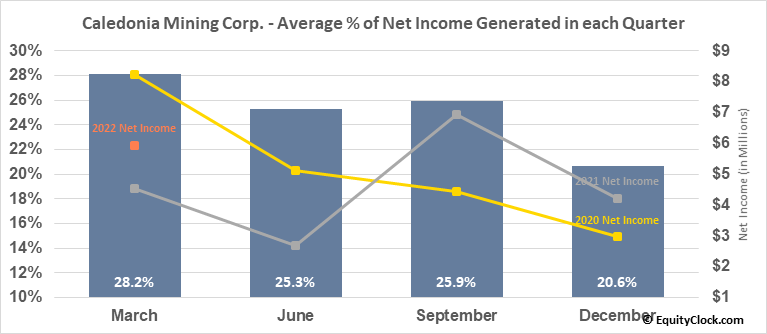 Caledonia Mining Corp. (AMEX:CMCL) Net Income Seasonality