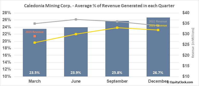 Caledonia Mining Corp. (AMEX:CMCL) Revenue Seasonality