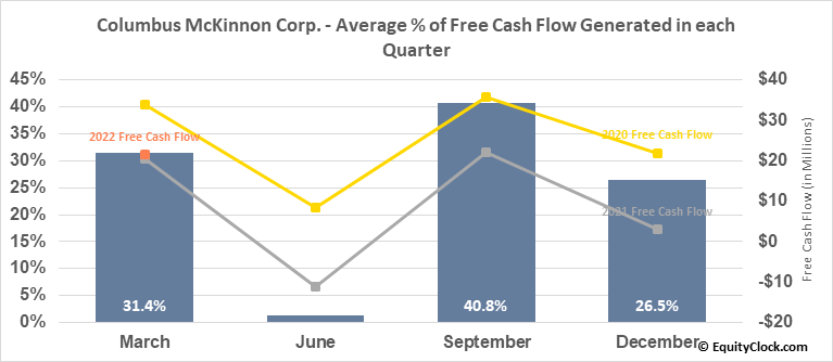 Columbus McKinnon Corp. (NASD:CMCO) Free Cash Flow Seasonality