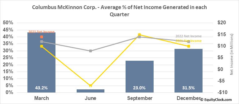 Columbus McKinnon Corp. (NASD:CMCO) Net Income Seasonality