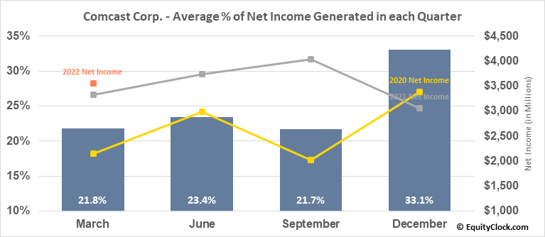 Comcast Corp. (NASD:CMCSA) Net Income Seasonality