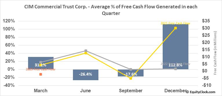 CIM Commercial Trust Corp. (NASD:CMCT) Free Cash Flow Seasonality