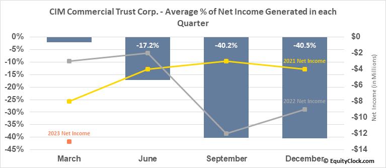 CIM Commercial Trust Corp. (NASD:CMCT) Net Income Seasonality