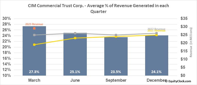 CIM Commercial Trust Corp. (NASD:CMCT) Revenue Seasonality