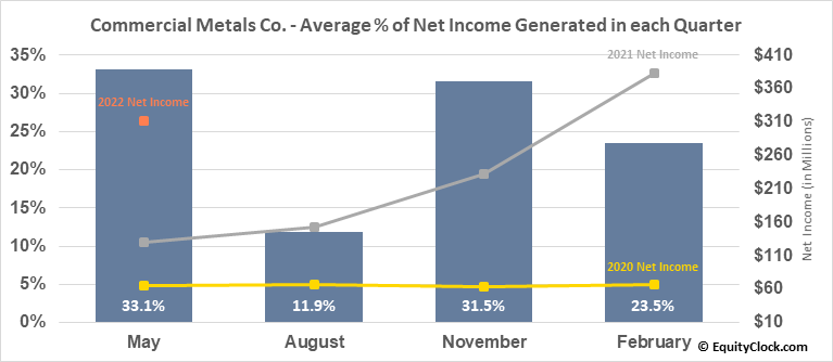 Commercial Metals Co. (NYSE:CMC) Net Income Seasonality