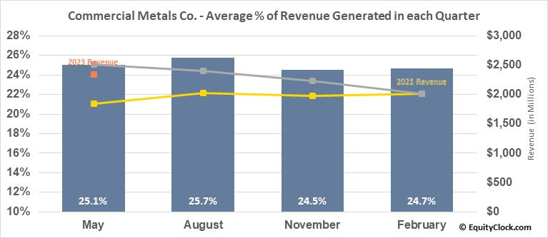 Commercial Metals Co. (NYSE:CMC) Revenue Seasonality